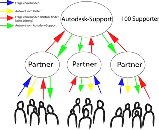 Support-System-Autodesk